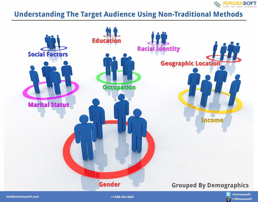 understanding the target audience for the Understand your audience by understanding our audience's needs, we will be able to better communicate with them before you even think about different communication methods, stop and fully explore who your target audience is and what their needs are.